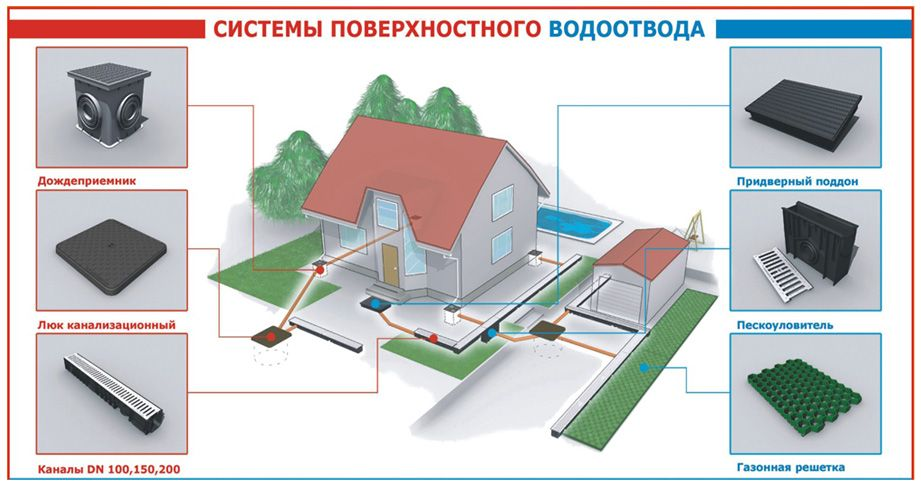 Системы поверхностного водоотвода